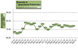 Brennholzpreise