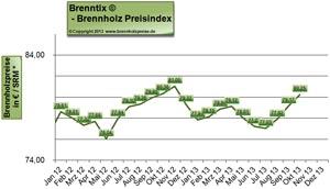 Brennholzpreise - Kaminholz Preise als Chart