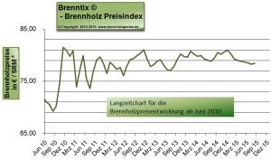 Historische Brennholzpreise bis August 2015