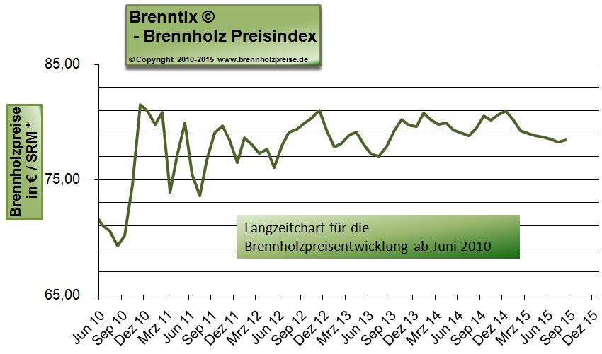 Atemberaubend Brennholzpreise / Preise für Kaminholz als Chart oder als Tabelle @XC_67