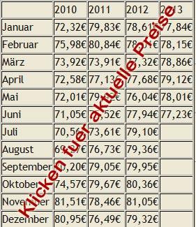 Tabelle mit historischen Brennholzpreisen